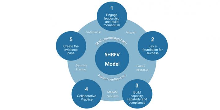 SHRFV Resource Centre