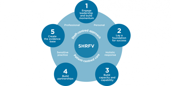 SHRFV Resource Centre